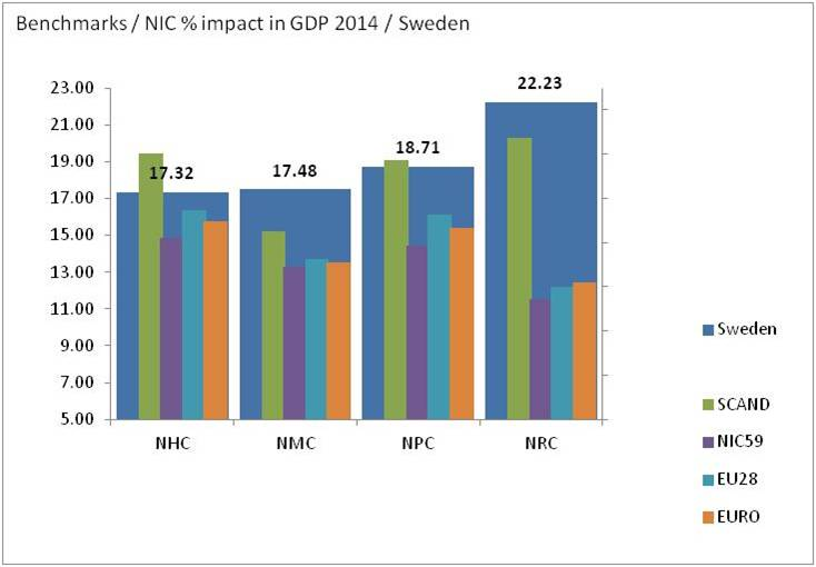 bimac NIC / NIC percentage impact in GDP formation 2014 / Sweden benchmarks