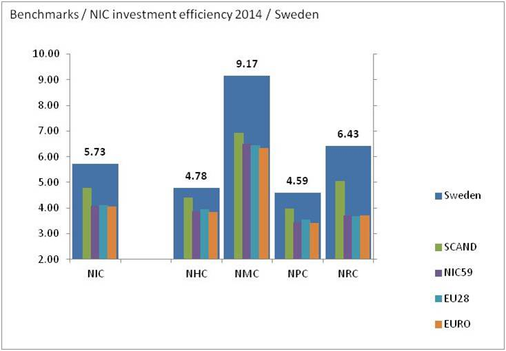 bimac NIC / NIC cost and investment efficiency 2014 / Sweden benchmarks